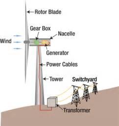 wind energy how does it work renewableenergypei
