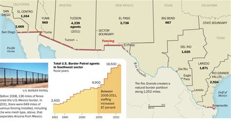 map us mexico border 2 who s crossing the mexico border a new survey tries to