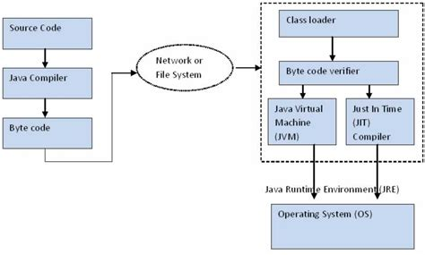 Java Architect Description by Image Gallery Java Architecture