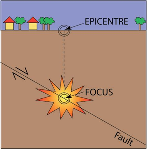earthquake focus earthquake focus diagram metamorphic rock diagram