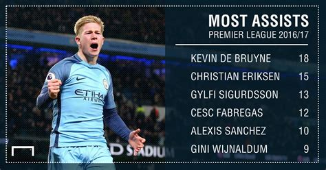 epl assists de bruyne finishes with most premier league assists
