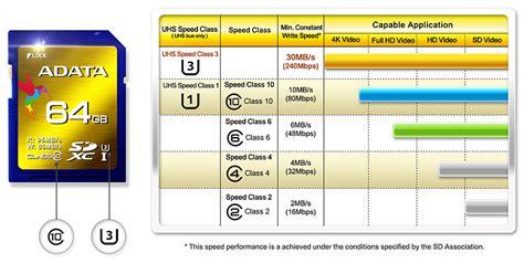 Recommend Micro Sd V 64gb Turbo Series Microsd Hc Vgen 64 Gb Class adata xpg 64gb sdxc uhs i speed class 3 u3 memory card review legit reviewsuhs i speed class 3
