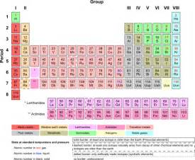 Periodic Table Of Elements Game The Periodic Table Explained Brightside