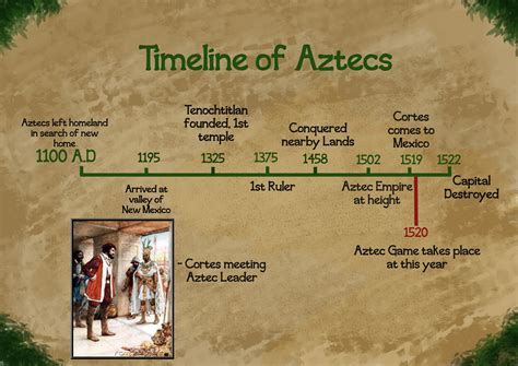 The Theta Timeline aztec mechanic and timeline breakdown