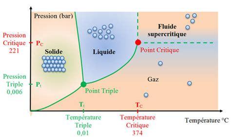 diagramme de phase co2 supercritique chap n 176 17 la chimie du d 233 veloppement durable cours