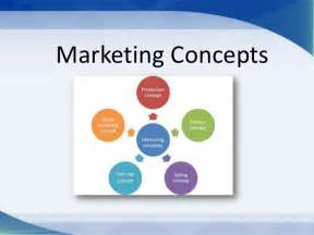 Marketing concepts production social exchange selling product and