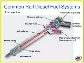 Common Rail Fuel System Engine Valve Engine Free Engine Image For User