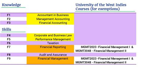 professional qualifications part 1 accounting shane andre miller