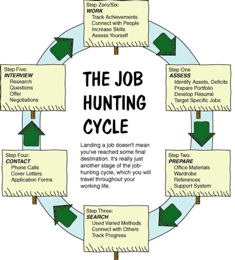 job hunting diet justice job hunt starts