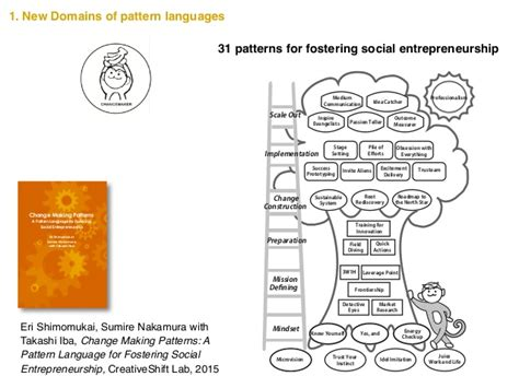 pattern language of programming do languages affect the pattern in a voice signal
