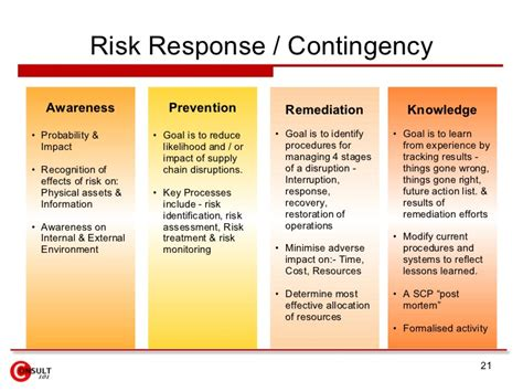 supplier contingency plan template supply chain risk management