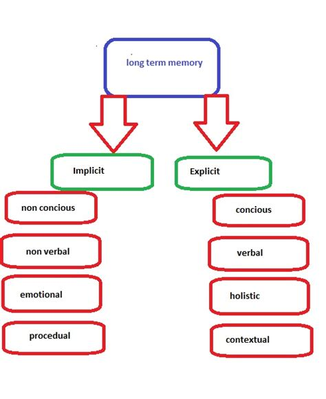 memory how to develop and use it classic reprint books memory development welcome