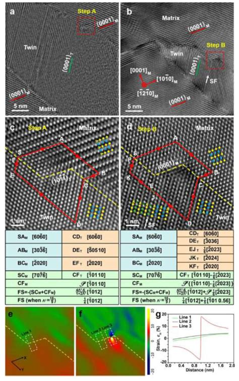 high density stacking faults  bar compression
