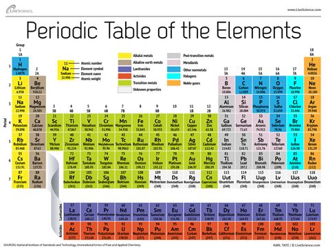 Periodic Table Information by Periodic Table Of Elements