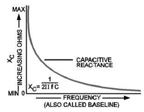 capacitive reactance with impedance versus frequency resultant reactance