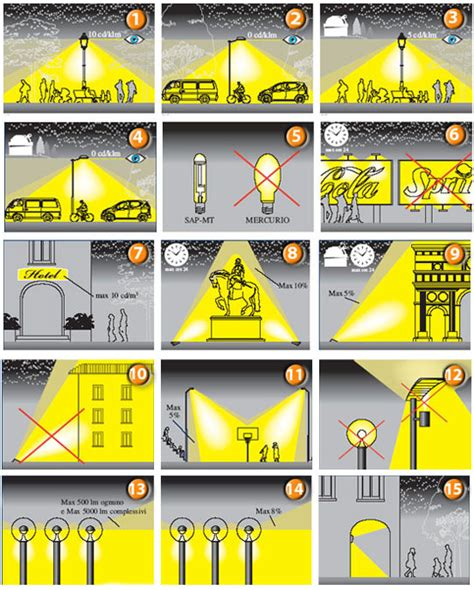 illuminazione stradale normativa servizi gt normativa gt inquinamento luminoso gt introduzione