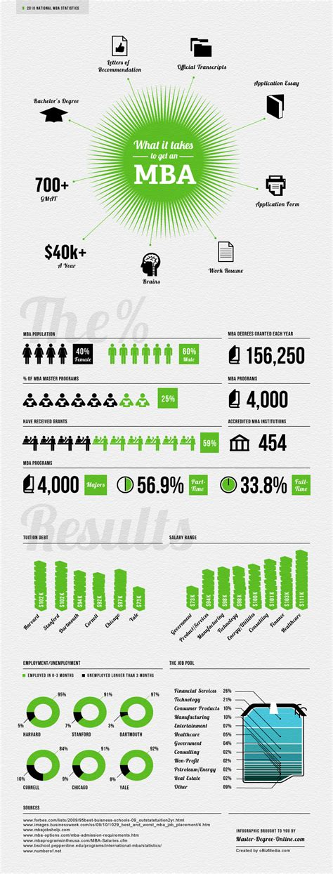 Mba Official Website by Infographic What It Takes To Get An Mba