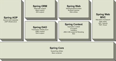 design framework in java spring framework download mac
