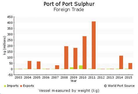 Image result for Port Sulphur, LA