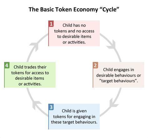 token economy guidelines behavior analysis tools pinterest