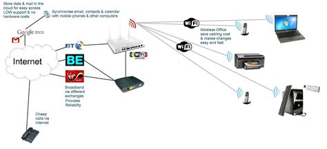 mobile phone access dual access routers and firewalls from cti
