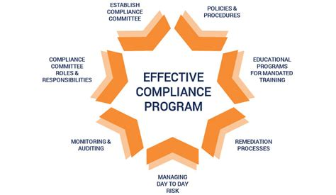 Compliance Administration by Arman Info