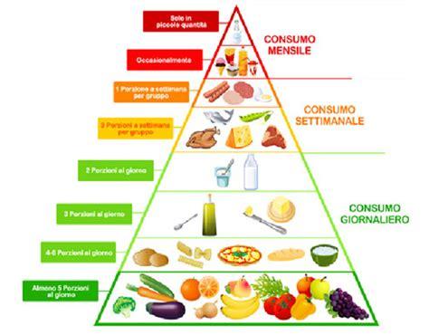 alimentazione per ipertiroidismo alessandromarugo alimentazione e tiroide