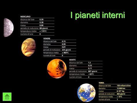 il sistema solare pianeti interni pianeti esterni ppt