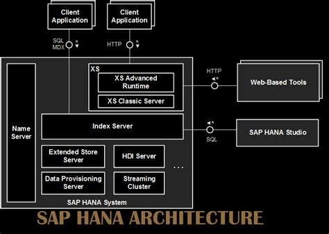 Sap Hana Tutorial Pdf | sap hana tutorials and pdf training materials