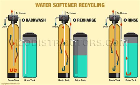 water softener diagram how a water softener works h2o distributors
