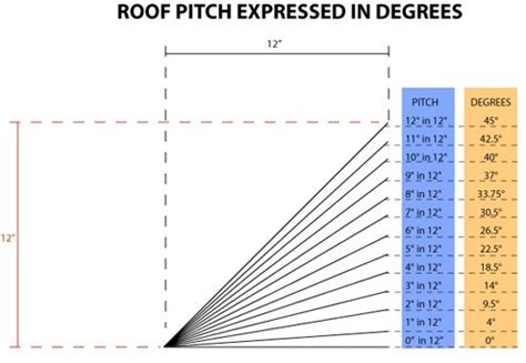 Hip Roof Two Different Pitches Estimating Roof Pitch Determining Suitable Roof Types