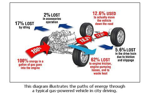 Electric Car Energy Conversion Efficiency Engine Friction Can Be Overcome For 18 Fuel Efficiency