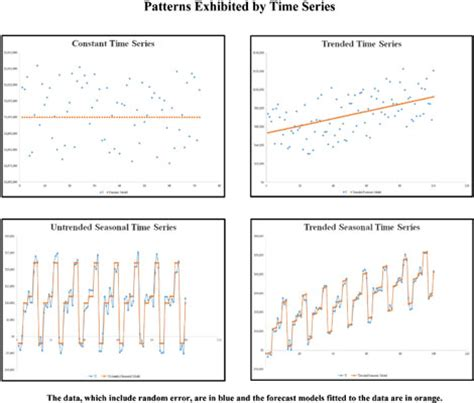pattern analysis time series patterns in time series analysis dummies