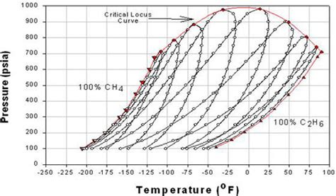 ethane phase diagram effect of composition on phase behavior png 520 phase behavior of gas and condensate