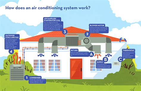infographic how do home air conditioning systems work