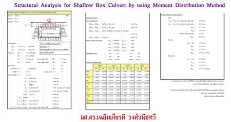 Culvert Design Spreadsheet by