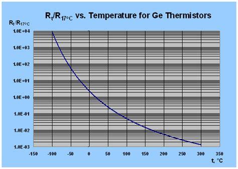 ntc thermistor high temperature ge high temperature thermistors