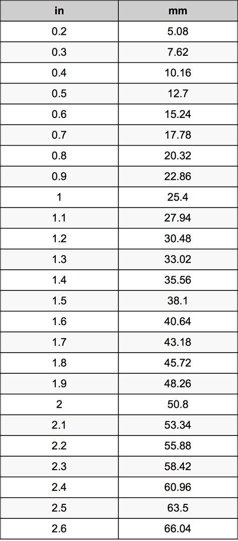 converter cm ke inci 1 4 inci ke milimeter pengonversi satuan 1 4 in ke mm