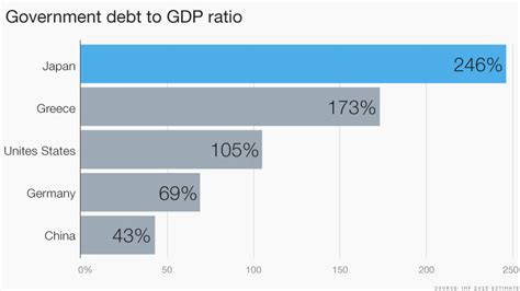 Mba Debt To Income Ratio by Greece Debt To Ratio Images