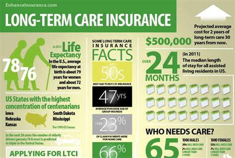 term care insurance long term care insurance facts and interesting statistics