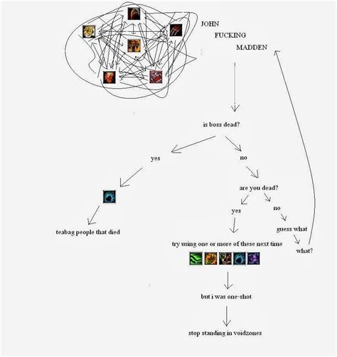 feral dps flowchart some say wow has been watered i dont understand