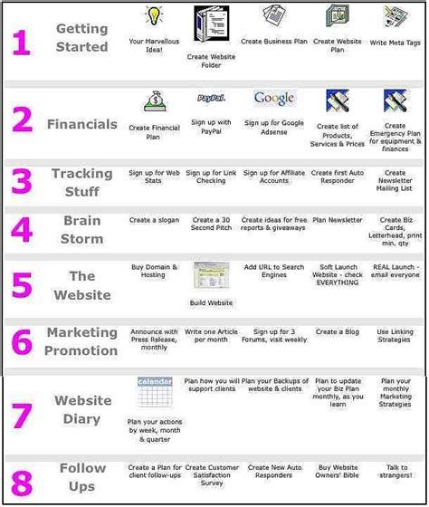 website build plan steps of making a business plan buy essay