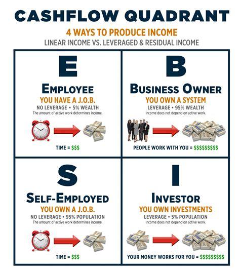 creating cashflow financial management for busy books cashflow quadrant by robert kiyosaki bhavik j shah