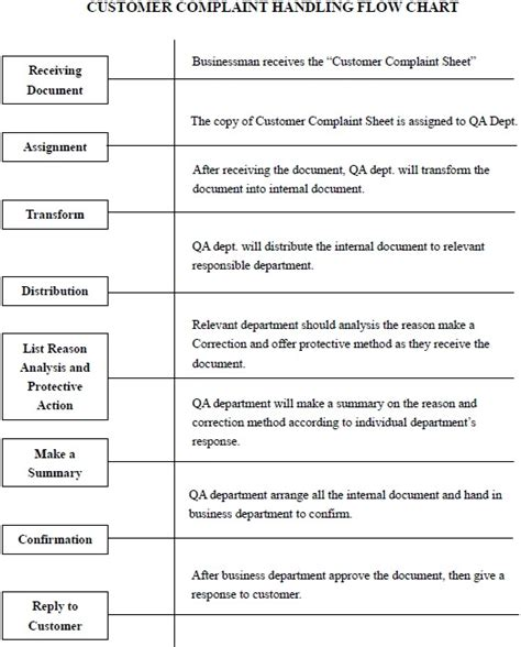 customer complaint procedure template customer complaint handling flow chart