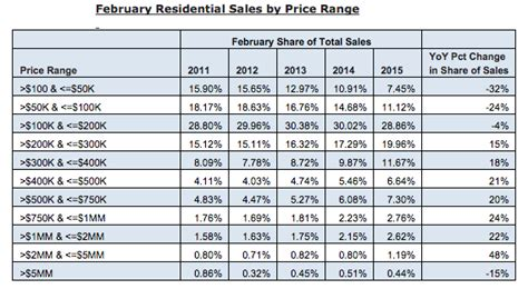 realtytrac home price appreciation revealed in 3 charts