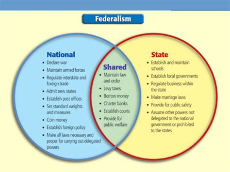 quia class page government federalism