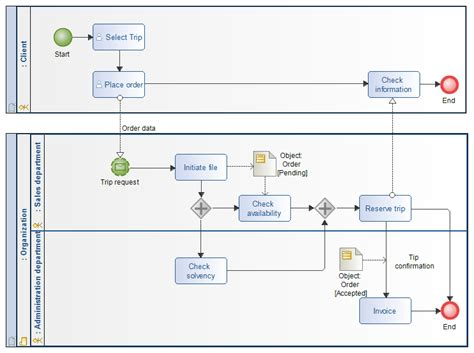 bpmn process flow diagram bpmn collaboration diagram exle images how to guide