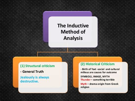 manual of christian theology on the inductive method vol 1 classic reprint books p 7 concept of inductive and deductive method in