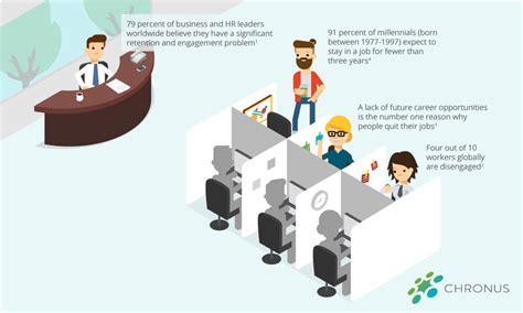 employee development employee development in the modern workforce chronus