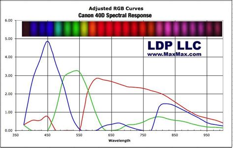 uv l and wavelength spectral response